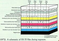 INSTANT COLOR PHOTOGRAPHY! THE POLAROID SX-70 CAMERA STORY IN PATENTS & MORE!!!!