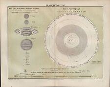 Landkarte map 1890: PLANETENSYSTEM. Wahre Größe Planeten im Verhältnis zur Sonne