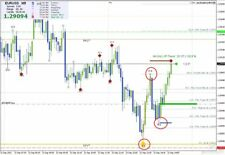 Trend Master Trading System - Forex Trading System for MT4