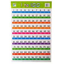 Multiply 1 To 12 Einmaleins-Tabelle Groß Farbe Wandposter Größe 840mm X 495mm