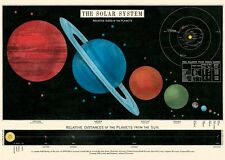 Solar System - Planets -  Poster Cavallini & Co 20 x 28 Wrap