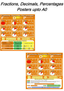 Fractions, Decimals and Percentage Maths Posters, upto A0 Size, Available Framed