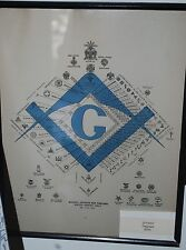 Masonic Degrees Poster Framed