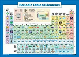 Periodic Table of Elements Poster for Kids Laminated 2019 Science & Chemistry