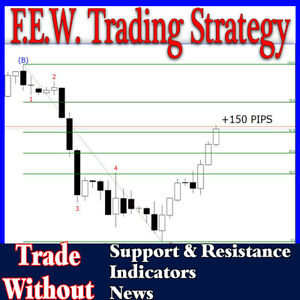 FOREX TRADING STRATEGY - Stock Futures Cryptocurrency NAKED TRADING . +5000 Pips