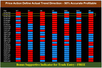 Forex Market Scan + Direction Indicator signal system high profitable FX trading