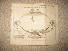 ANTIQUE 1749 ASTRONOMY SEASONS GLOBE SCIENCE SCIENTIFIC DEVICE COPPERPLATE PRINT