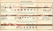 Alte Landkarte 1878: Geologische Formation. Durchschnitt Nord-Amerika Harz (M3)