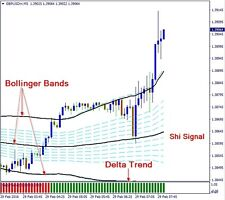 Trap For the price Scalping - Forex Trading System