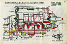 MERLIN ENGINE MANUAL, SPITFIRE, HURRICANE, LANCASTER, P51 MUSTANG, ROLLS ROYCE,