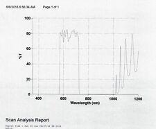 Optical Filter 650AF150 Orange Rhodamine 25mm Omega Blocked to 1000nm Protected
