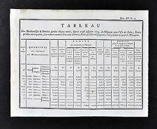 1779 Document - Spanish Exports to Cuba - Taxes Iron Steel Flour Wine Fabric etc
