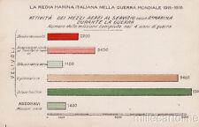 * WWI - Marina Italiana - Attività dei Mezzi Aerei durante la guerra