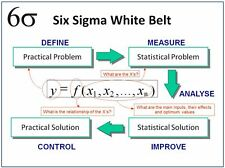 LEAN SIX SIGMA WHITE BELT TRAINING & TOOLS
