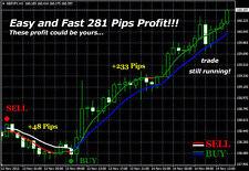 Forex Indicator Duble Trend Profit MT4