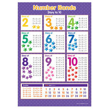 A3 Number Bonds Poster Story of 2 to 10 Numeracy Educational Learning Resource