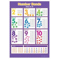 Number Bonds Wall Chart