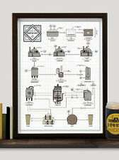 "The Chart of Brewing Signed 12"" x 16"" Poster"