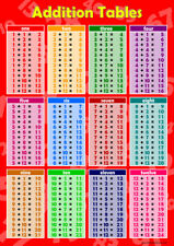 Addition Maths Poster Childrens Wall Chart Educational Math's Sums Numeracy