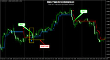 Trading Strategy | Trading Systems | Forex Indicators - HalfTrend v1.02