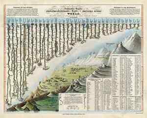 World Principal Mountains & Rivers Comparative Chart Map Darton 1823 art poster