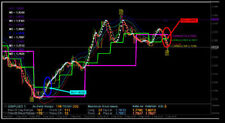 Forex Indicator Forex Trading System Best mt4 Trend Strategy - 1M Scalping