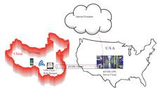 HTTPS VPN to break censor firewall, VPN WiFi Device + 12 month VPN subscription