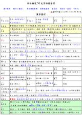【日檢N2】日語檢定 JLPT N2 文字語彙滿分總整理(PDF檔,共30頁)