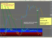 r045 STOCHASTIC PROFIT M5 system indicator forex for Metatrader 4 Mt4 Windows