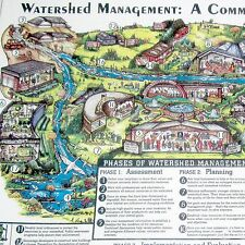 New Terrene Institute Jigsaw Puzzle Watershed Management A Community Process