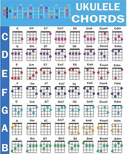 """Ukulele Chord Poster (24""""x30""""), Educational Reference Guide for Beginners"""