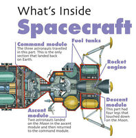 What's Inside?: Spacecraft ' West, David