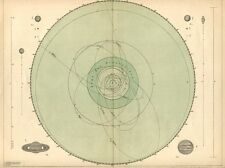 c1895 Antique Astronomy Print of the Solar System / Planets