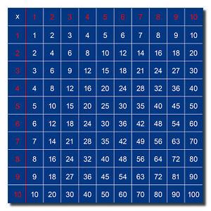 Aufkleber 10cm Einmaleins Einspluseins Lernhilfe Rechnen Mathe 1x1 Dyskalkulie