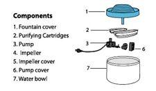 Pet One P1-25501C Carbon Catridge - Pet One Fountain Frresh Drinking Bowl 2/pk