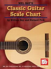 MEL BAY CLASSIC SCALE Music Chart MODES Learn to Play Guitar Music Chart MAJ MIN