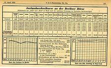 Estero tassi di cambio delle Borsa valori di Berlino messaggi VDI-Ticker V. 12. aprile 1922