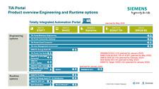 Siemens TIA Portal V 16 Vollsoftware - WinCC + STEP 7 - (ECHTER Lizenzschlüssel)