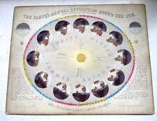 ** RARE ** The Earth's Annual Revolution Round The Sun J Reynolds 1851