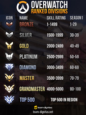 Overwatch boosting From any rank to grandmaster PC