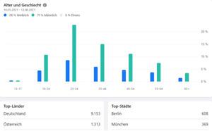 Facebook Business Gruppe - Sehr beliebt - Mit mehr als 17500 Mitgliedern