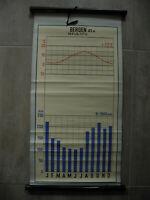 Anschauungstafel Klimadiagramm DDR Ostalgie Dachbodenfund Schule Rollkarte VEB
