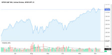 New Specialized Advanced SPY S&P 500 NYSE ETF Index Accurate Prediction System
