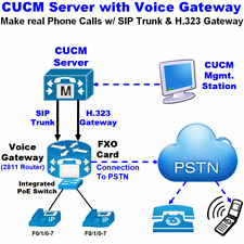 Cisco CUCM 12.0 Server Dell 1950 + SIP Trunk + H.323 Voice Gateway 2811 CCNA Lab