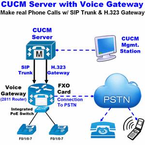 Cisco Lab CUCM 12.5 Server Dell R620 32GB RAM 2811 Voice Gateway H.323 SIP Trunk