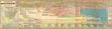 """16""""x60"""" Synchronic Chart 1915 Map Illustrating the Course of US History Poster"""