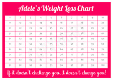 A4 Personailsed Weight Loss Chart - 100 lbs / Pounds lost - Weight loss aid