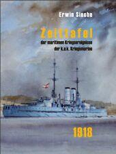 Zeittafel der maritimen Kriegsereignisse der k.u.k. Kriegsmarine 1918