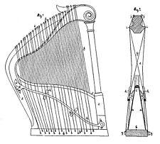 Alte Harfe, Harfenzither: Ideen, Dokumente 1880-2000