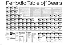 PERIODIC table of beers COMMERCIAL examples EDUCATIONAL funny 24X36